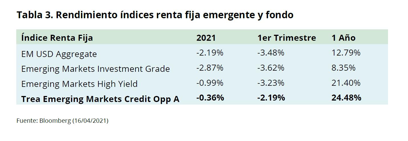 Emerging Markets, Trea Emerging Markets Credit Opportunities (Comentario Trimestral)